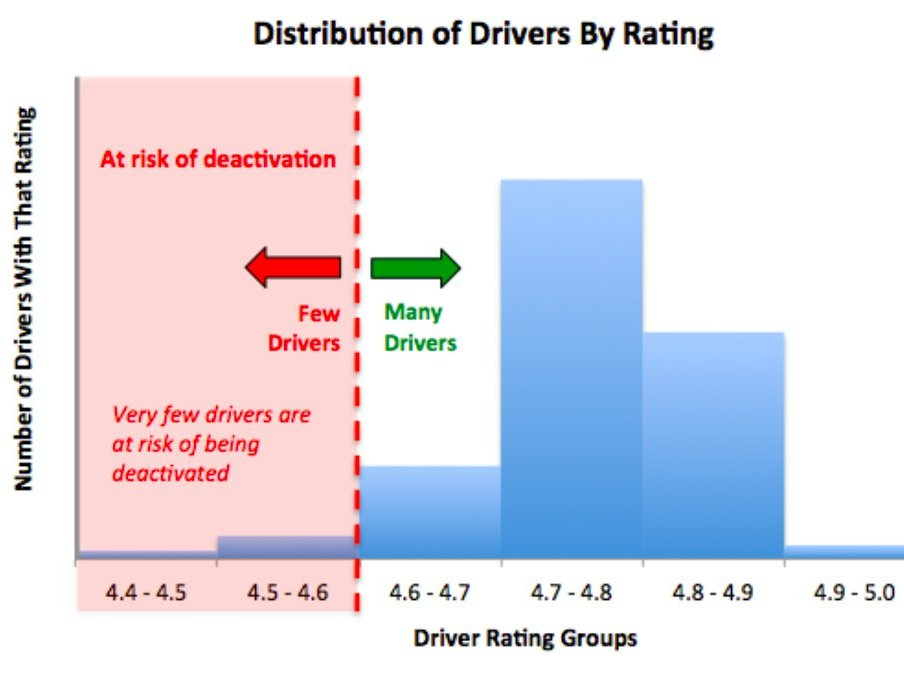 How Uber uses the driver ratings system