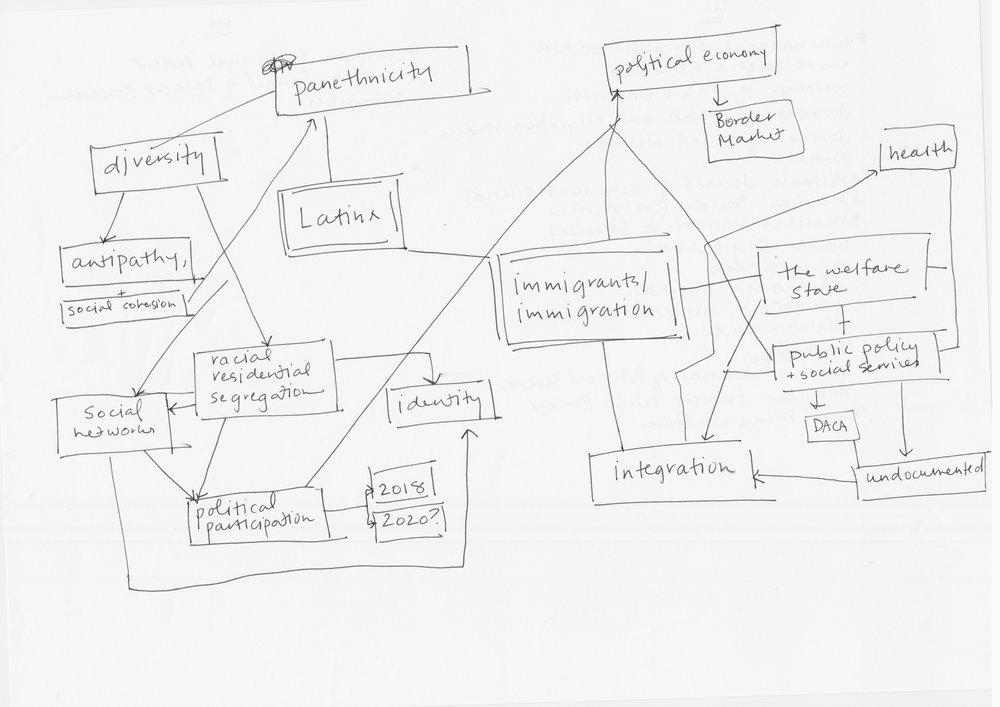 Concept map we drew,