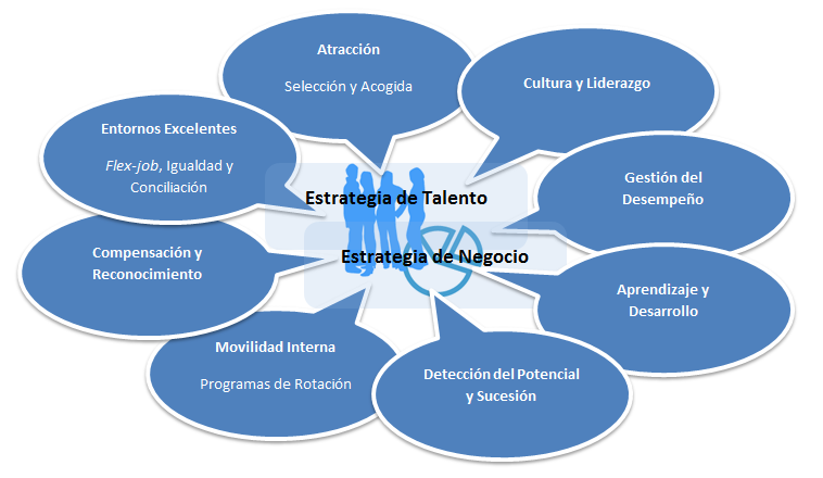 Metodología HPAP  ( High Performance Action Plans )