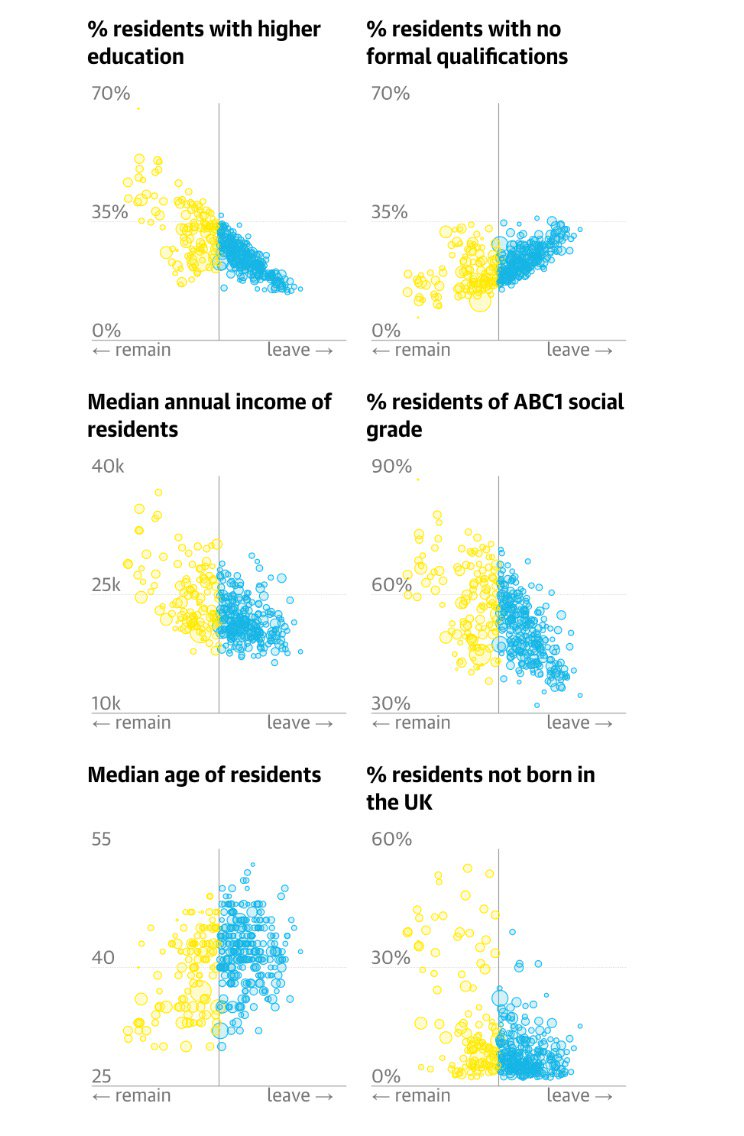 """Kieran Healy: """"The ecological correlations are pretty strong. Education, Class, Income, Age."""""""