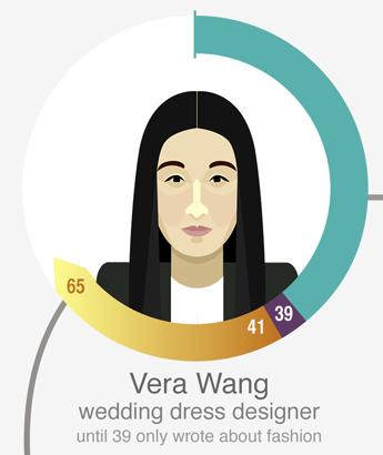王薇薇(Vera Wang),著名婚紗設計師。39岁前只是时尚编辑。