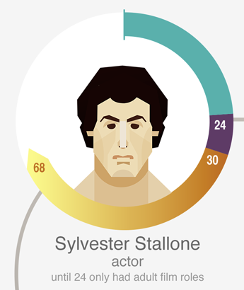 史泰龍(Sylvester Stallone),老牌硬漢影星。24岁前只演过成人电影。