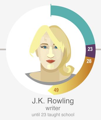 J·K·罗琳(J.K. Rowling),英國作家,《哈利波特》作者。23岁時還是学校老师。