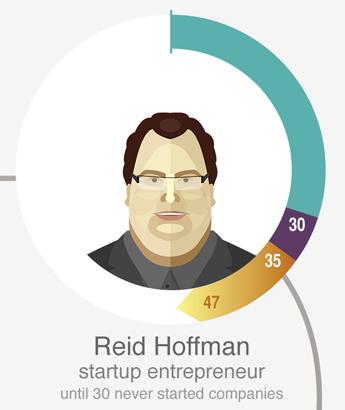 里德·霍夫曼(Reid Hoffman),PayPal和LinkedIn联合创始人。30岁前没开过公司。