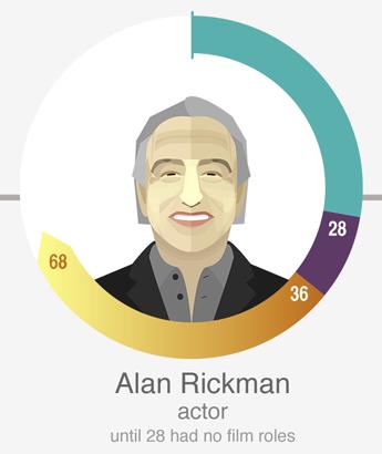 艾伦·里克曼(Alan Rickman),演员,《哈利波特》中的斯洛普先生,英国皇家艺术戏剧学院副主席。28岁之前没接到过任何角色。
