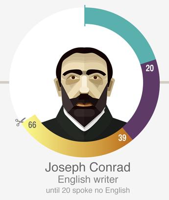 约瑟夫·康拉德(Joseph Conrad),英语小说家,位列百大英文小說的《黑暗之心》作者。20岁前不会说英语。