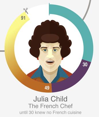 茱莉亚·查尔德(Julia Child),號稱廚神,美國的著名法餐大廚、作家與電視節目主持人。30岁之前不懂任何法餐。