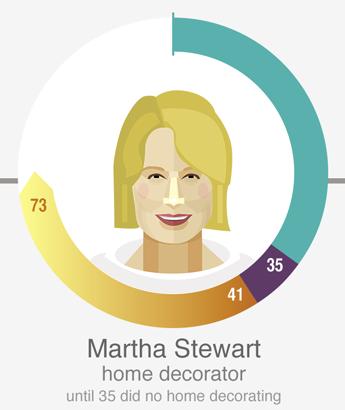 玛莎·斯图尔特(Martha Stewart),室内设计师,美国富商与著名专栏作家。35岁前没做过室内设计。