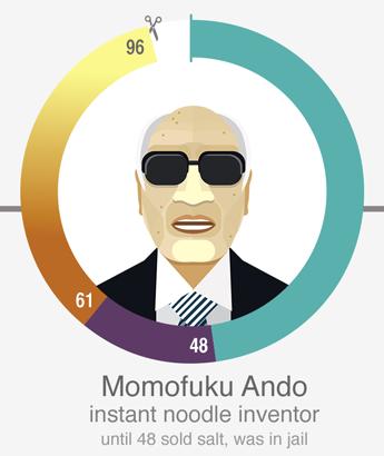 安藤百福(Momofuku Ando),方便面之父。48岁之前是卖盐的。