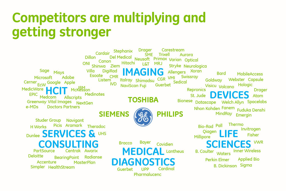 """Word cloud"" infographic depicting GE Healthcare Americas' most notable competitors, and the business areas in which they compete"