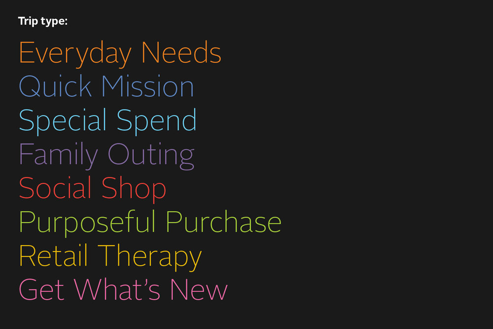 Emart trip types: Everyday Needs, Quick Mission, Special Spend, Family Outing, Social Shop, Purposeful Purchase, Retail Therapy, Get What's New