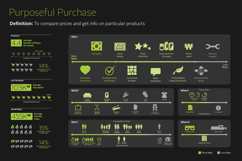 Emart Purposeful Purchase segment