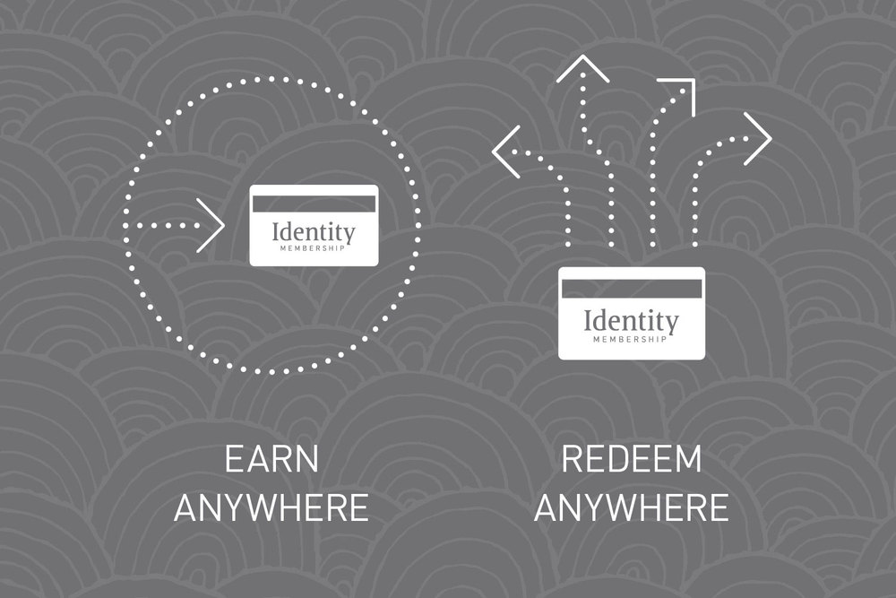 Sample frame from a presentation outlining the Identity Membership program benefits