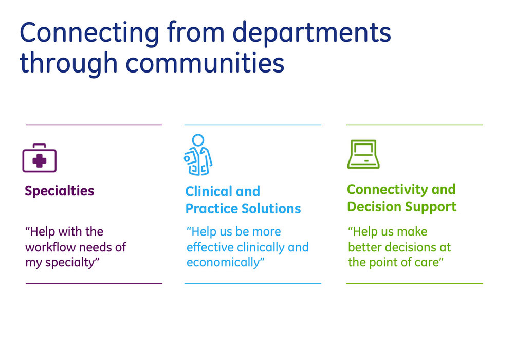 GE Healthcare IT: Connecting from departments through communities