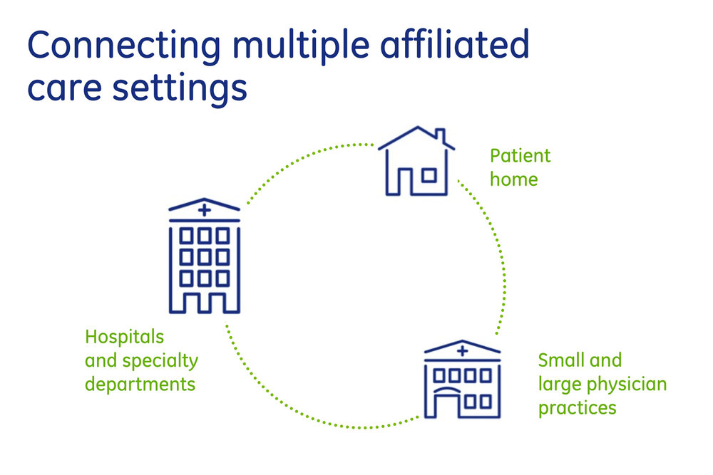 GE Healthcare IT: Connecting multiple affiliated care settings