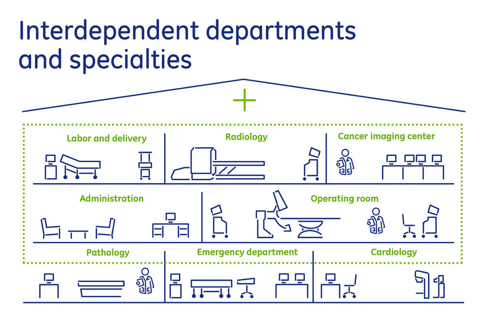 GE Healthcare IT: Interdependent departments and specialties