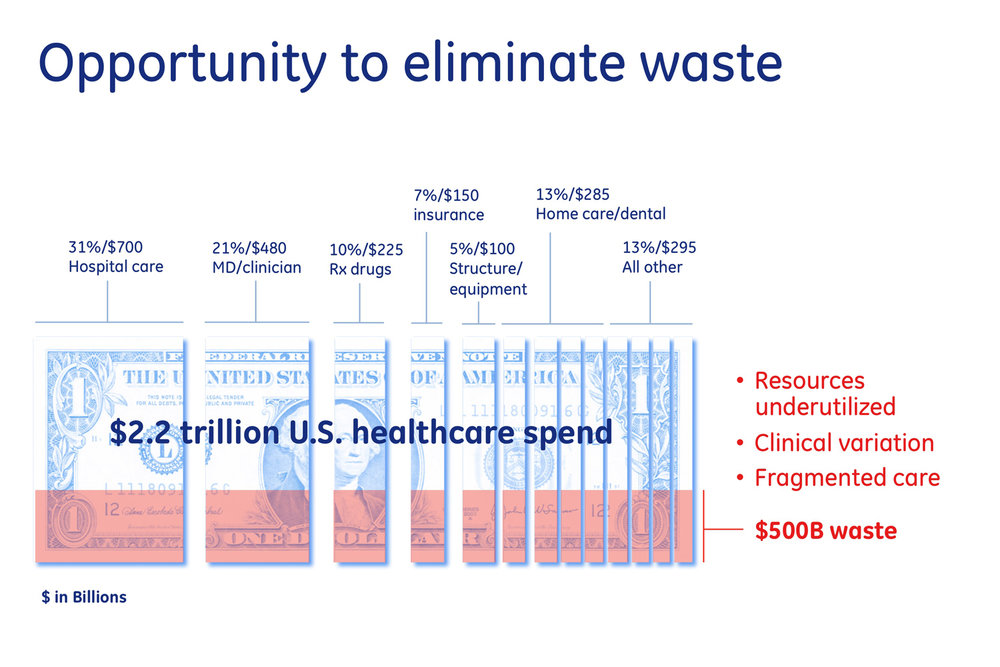 GE Healthcare IT: Opportunity to eliminate waste