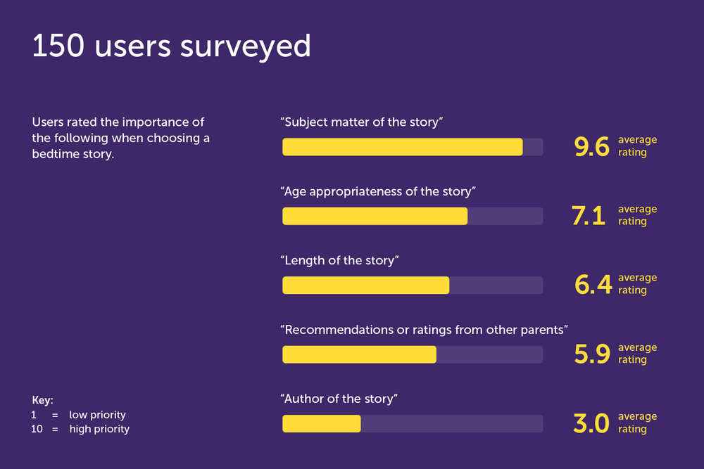 User research, survey results