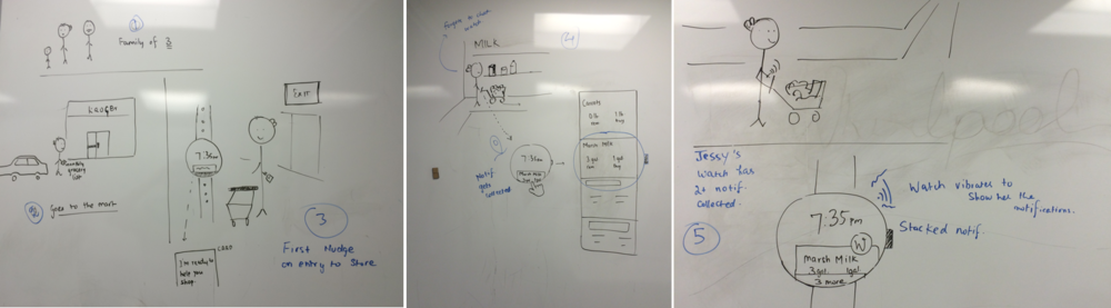 Based on the research and system concept, we sketched out the scenario on the whiteboard.