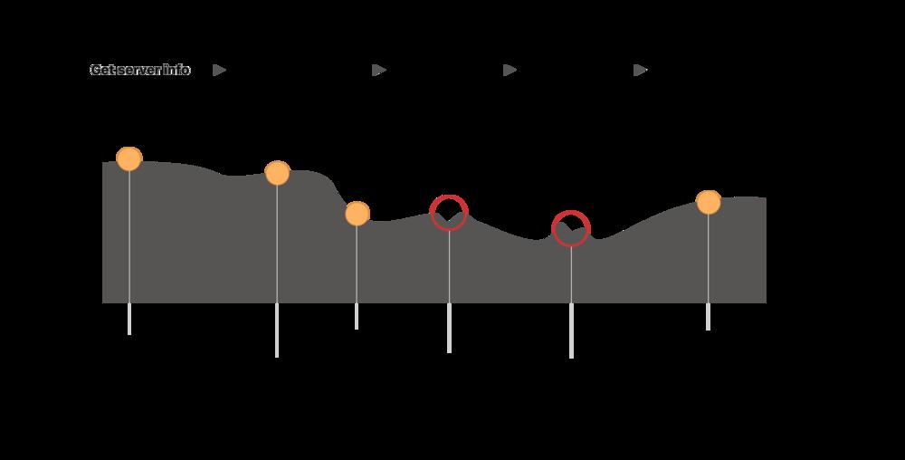 Workflow Type 1