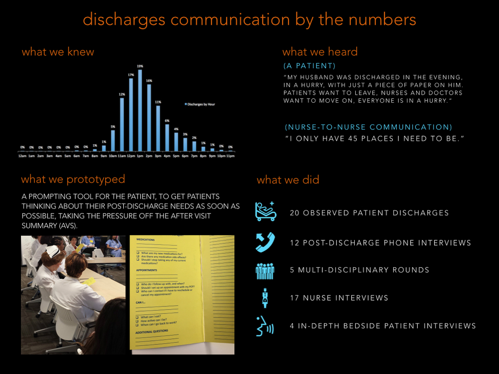 Discharge communication by the numbers