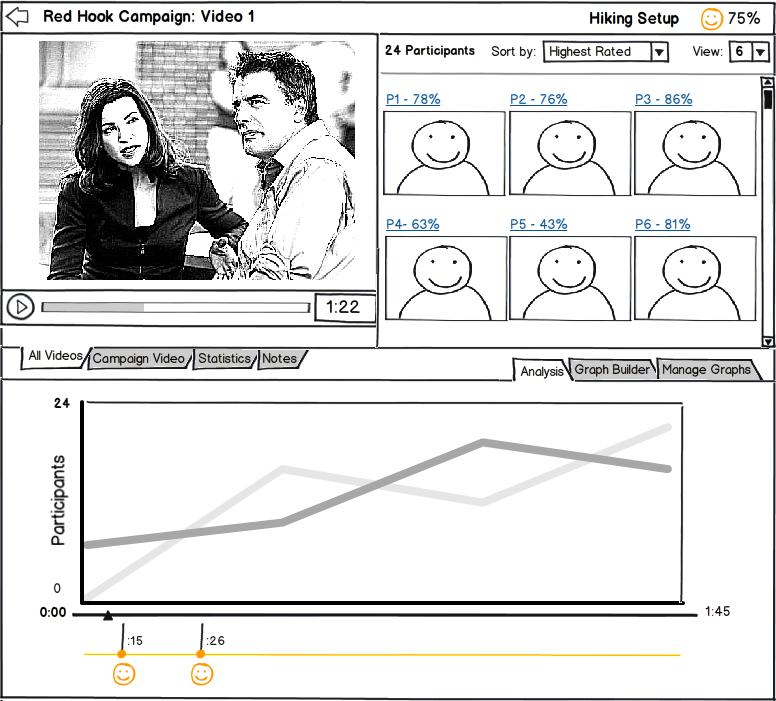 You can use this screen to simultaneously watch your target video and your participants reactions. What you see is an overall score of how much participants enjoyed the video, 75%, and the primary points at which participants were at peak enjoyment. The screen is split in two with the top tabs dedicated to videos, statistics and notes and the bottom to data analysis. The primary graph shows the exact moments participants were happy.