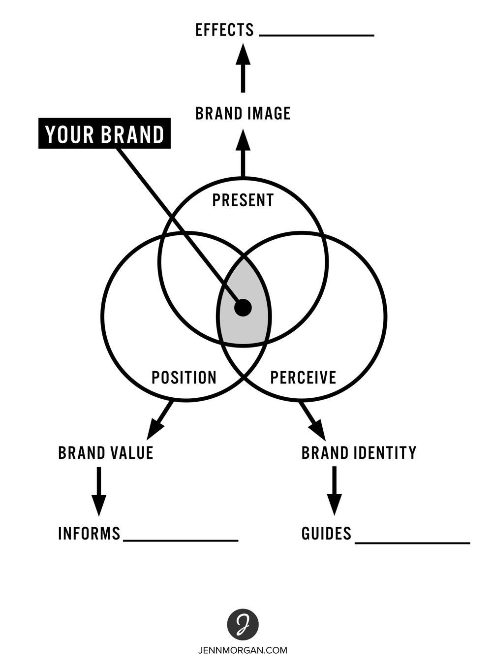 Worksheet 5: BRAND IDENTIFICATION
