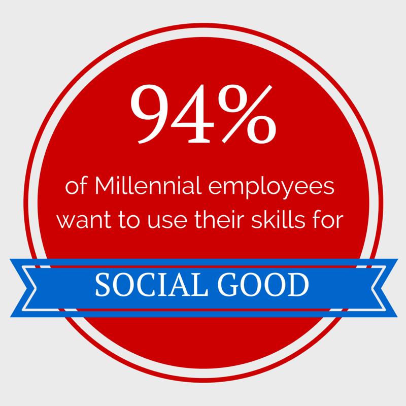Data source: Millennial Impact Report 2014