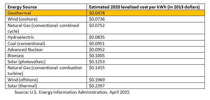 Geothermal Energy Cost Per Kwh