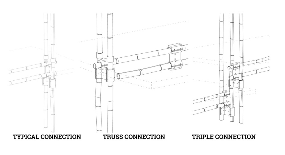 TYPES OF JOINT CONNECTIONS