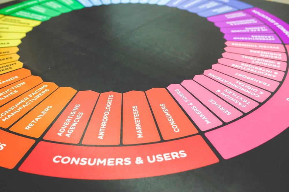 Consumer Intelligence -