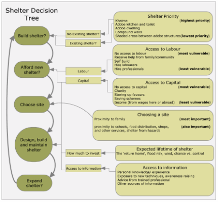 Shelter decision tree from household perspective