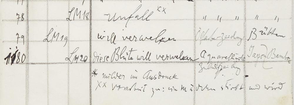 Abb. 7: Paul Klee, Œuvrekatalog von 1939,zusätzliche Angaben zum Blatt Unfall: »Vorarbeit zu: ein Mädchen stirbt und wird«, Zentrum Paul Klee, Bern © Zentrum Paul Klee, Bern, Bildarchiv