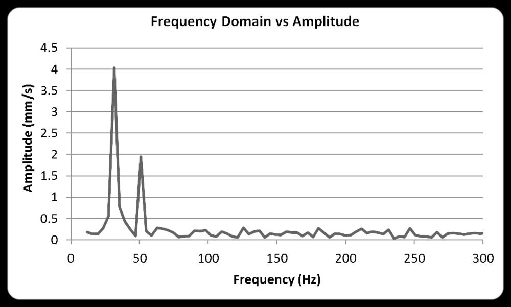 Monitoring Vibrating Vibration FFT