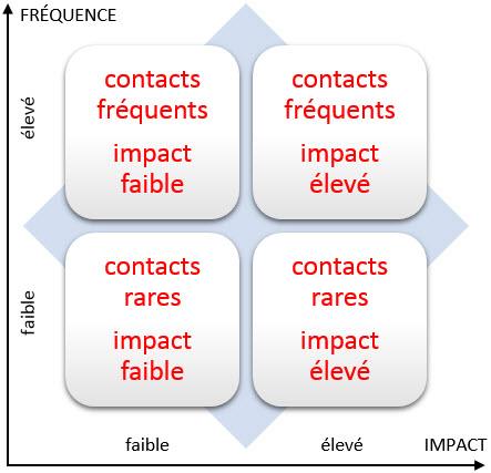 Matrice de la fréquence de communication et de son impact sur vous et votre entreprise.