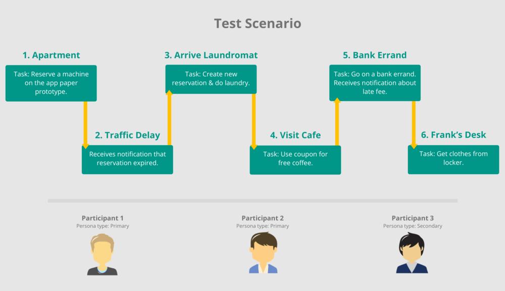 test scenario.png