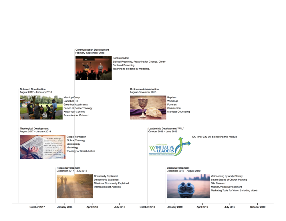 Projected timeline and learning modules