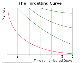 forgettingcurve.jpg