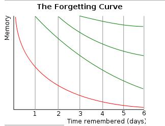 forgettingcurve.jpg