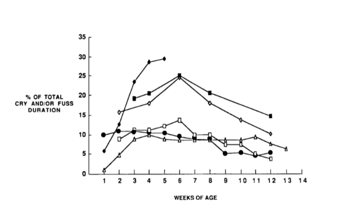 Each line represents a separate study of crying. Reprinted with permission from Barr, R.G., (1990). The normal crying curve: What do we really know? Developmental Medicine and Child Neurology, 32 (4), 356-362.
