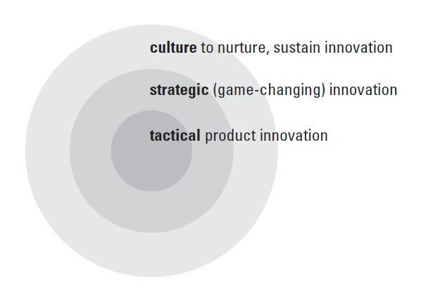 Levels of Innovation.JPG