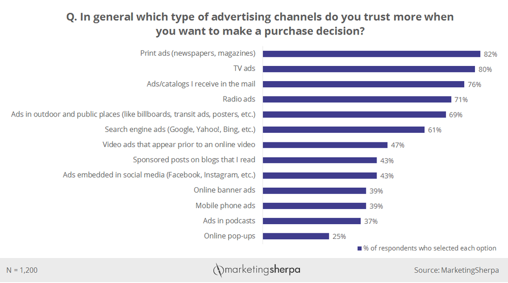Chart - Advertising Channels Consumers Trust