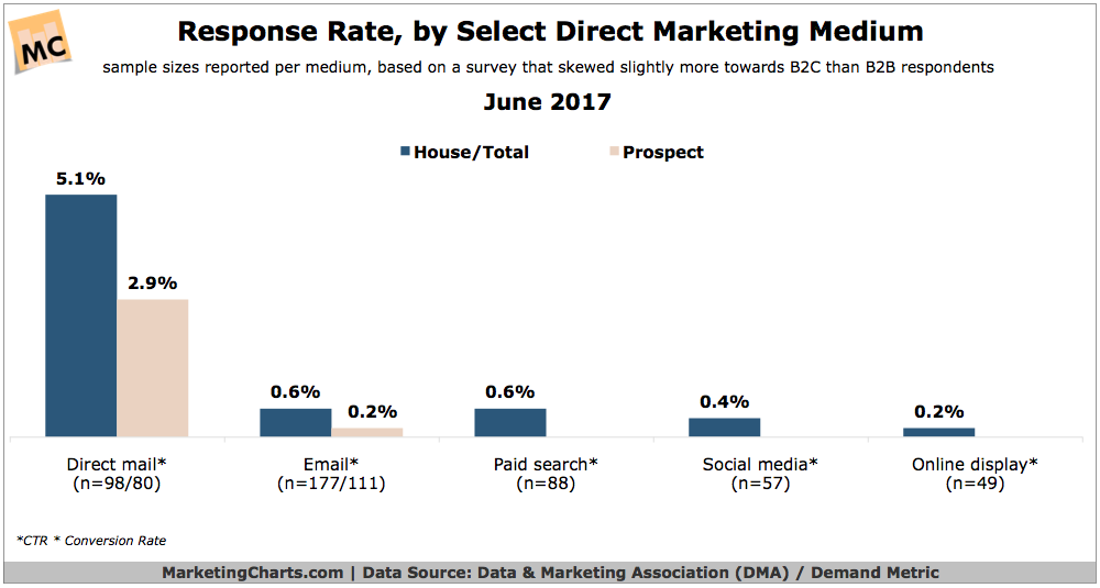 Chart:    Marketing Charts