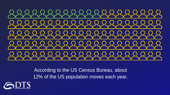 About 12% of the US population moves each year. - US Census.png