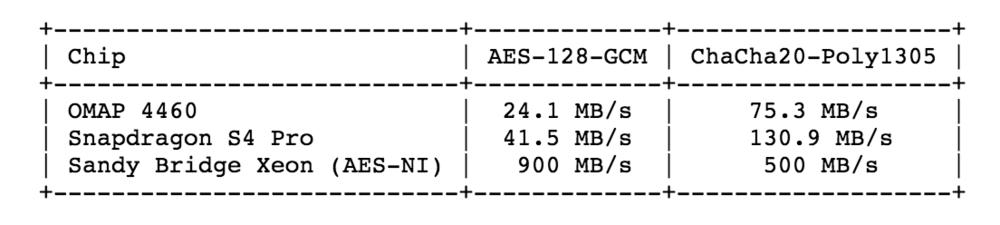 Prestandasiffror från RFC 7539.Notera att för x86-processorer utan AES-NI-instruktioner kommer ChaCha20-Poly1305 att ge bättre prestanda.