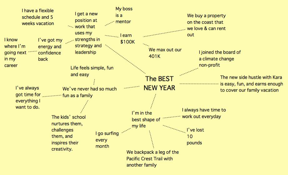 A fictional mindmap using Scapple.