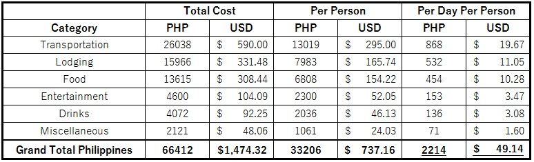 Philippines Total Budget 2 Weeks