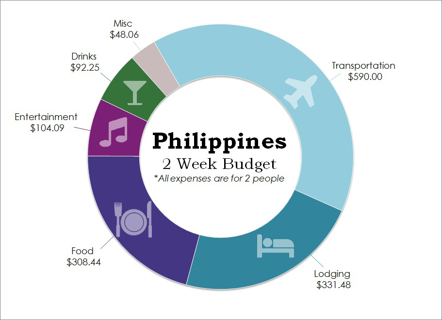 Philippines Budget less than $50 per day