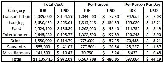 Bali Grand Total Budget