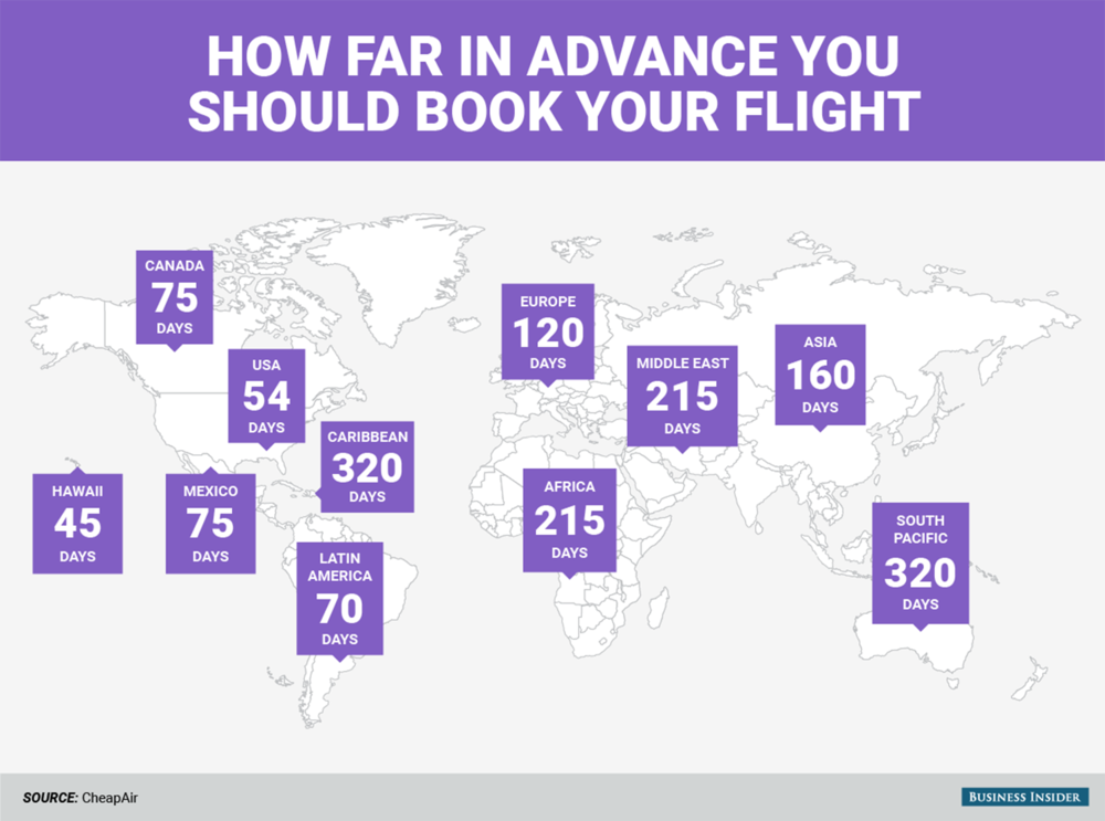 This graphic from CheapAir illustrates how far in advance you should purchase flights for the best deals. This map is based off of flight originating from the U.S. Read more on  Business Insider here .
